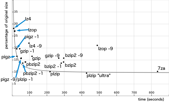 Time and ratio comparison of gzip, bzip2, pigz, pbzip2, lzip, p7zip, plzip, lzop and lz4 compression, with different levels and parameters