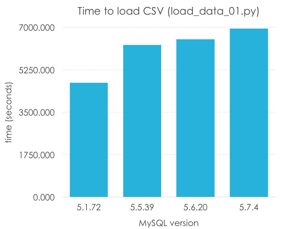 load_data_01