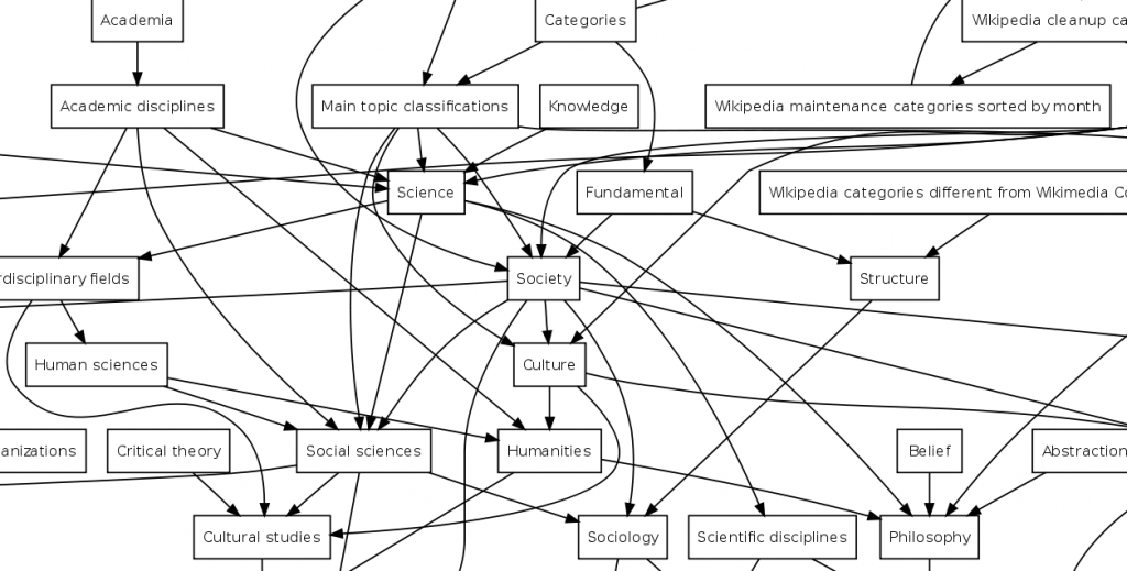 Diagram of category relationships