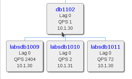 labsdb replication diagram