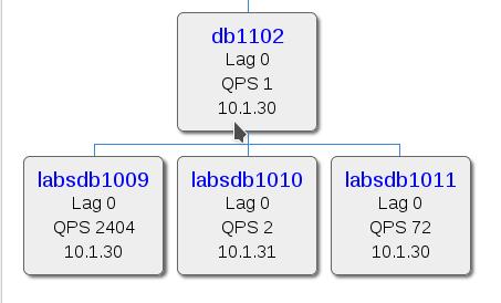 labsdb replication diagram